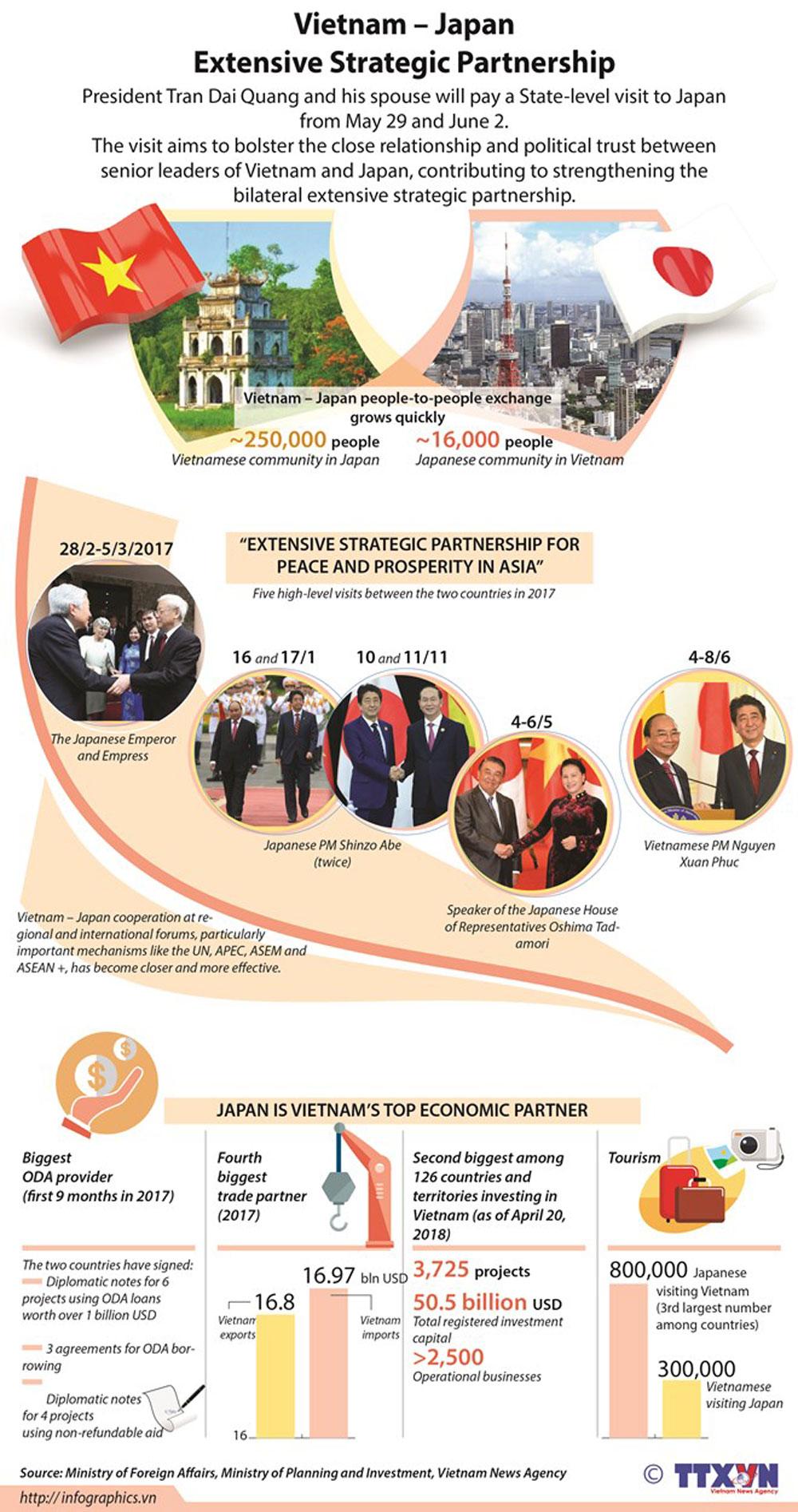 Vietnam, Japan, Extensive Strategic Partnership, President Tran Dai Quang, State-level visit, close relationship, political trust, senior leaders