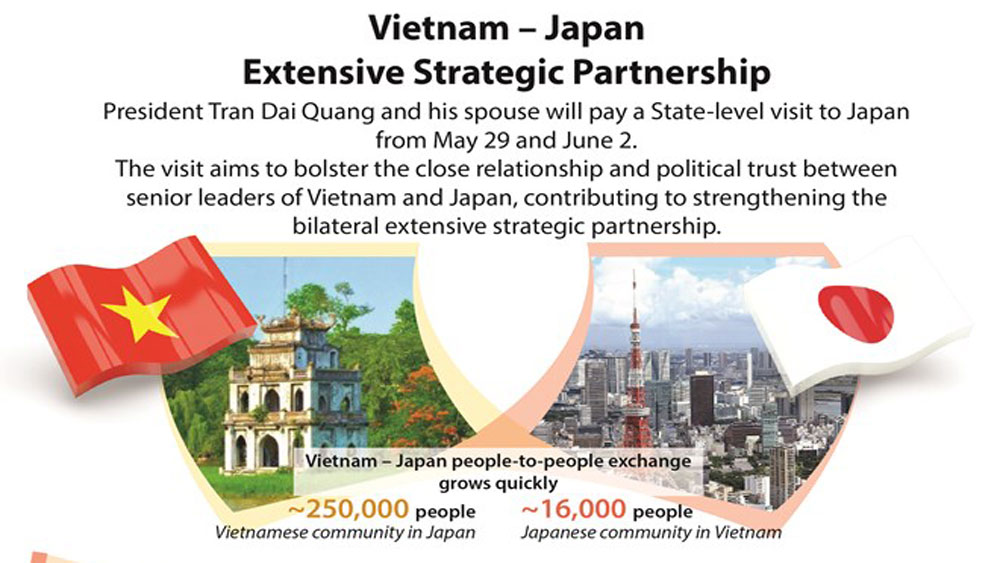 Vietnam - Japan Extensive Strategic Partnership
