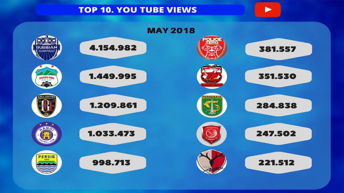 HAGL đứng thứ 2 trong top 10 CLB châu Á được xem nhiều nhất