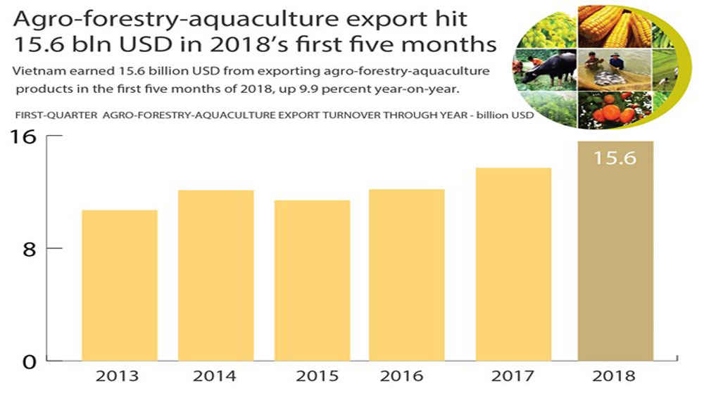 Agro-forestry-aquaculture export hit 15.6 bln in five months