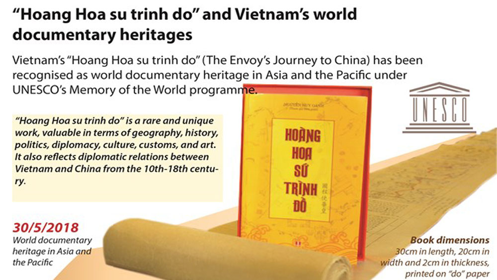 """Hoang Hoa su trinh do"" named as UNESCO documentary heritage"