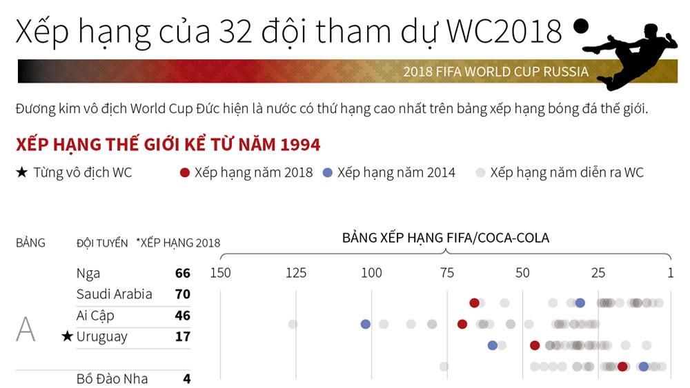 Xếp hạng của 32 đội bóng tham dự vòng chung kết World Cup 2018
