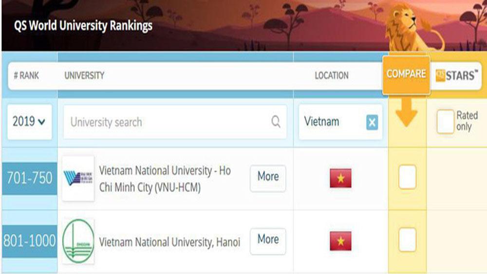 Lần đầu tiên, Việt Nam, đại học, lọt top 1000 thế giới