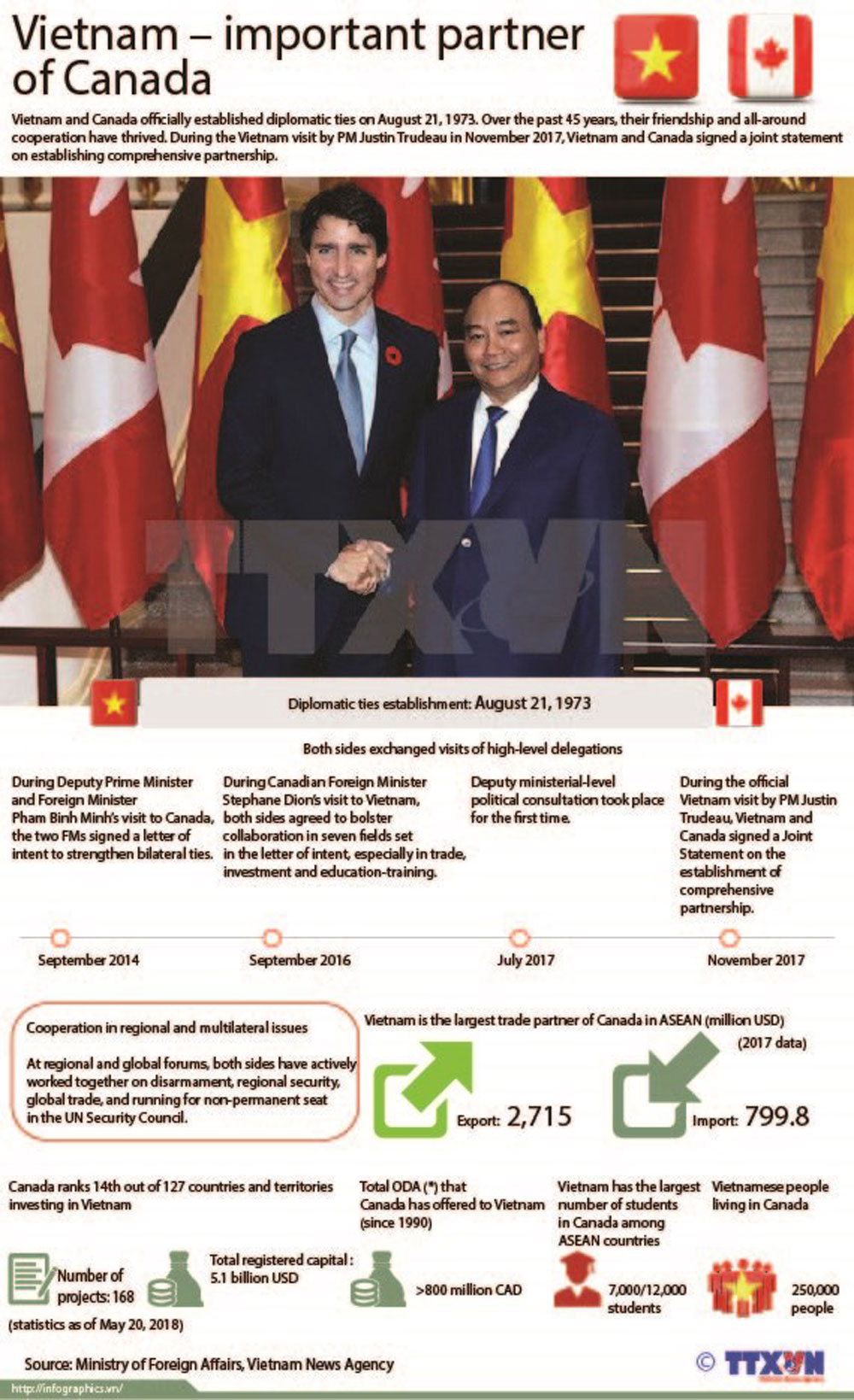 Vietnam, important partner, Canada, diplomatic ties, all-around cooperation, friendship relation