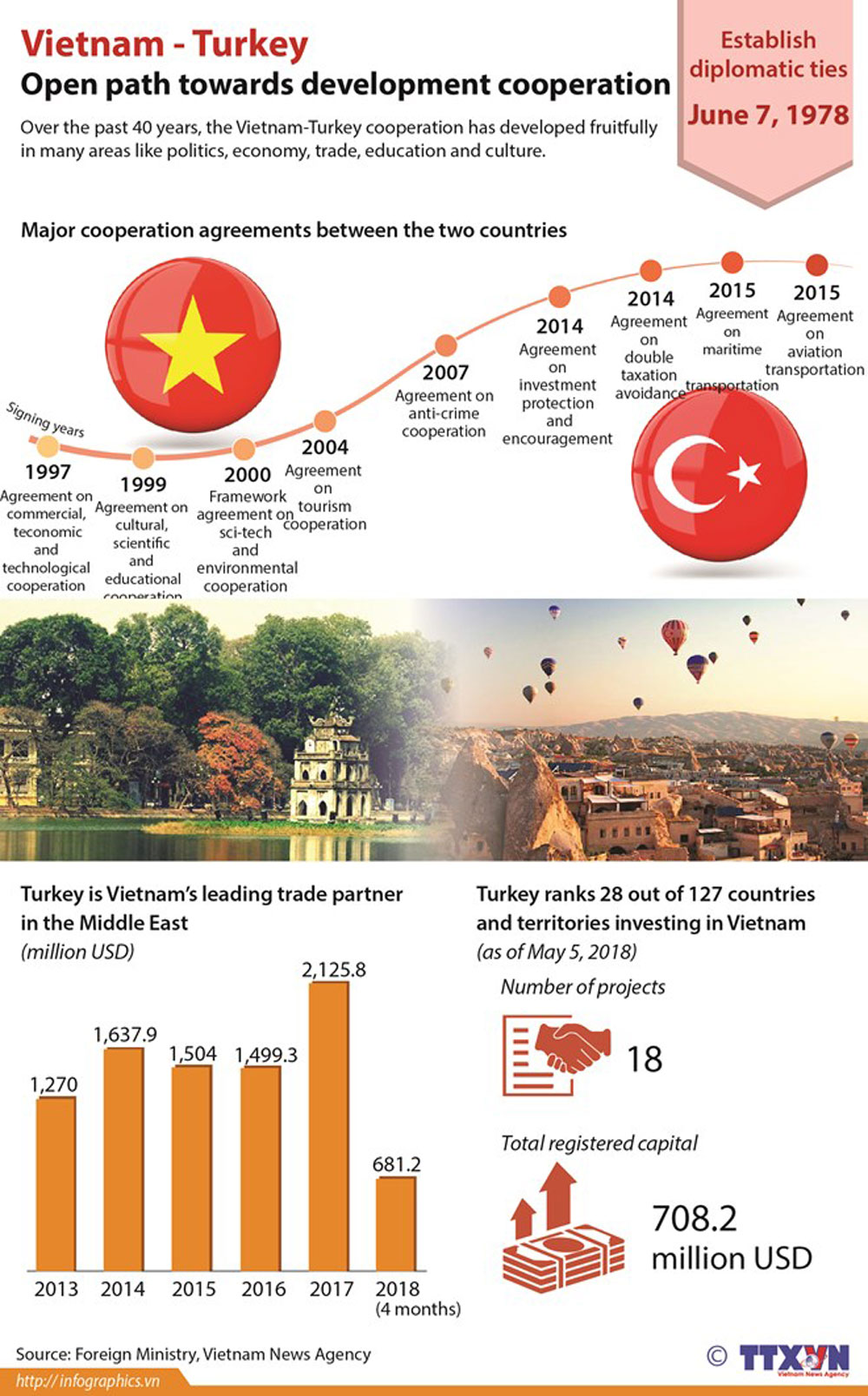 Vietnam-Turkey, development cooperation, fruitful development, foreign affair
