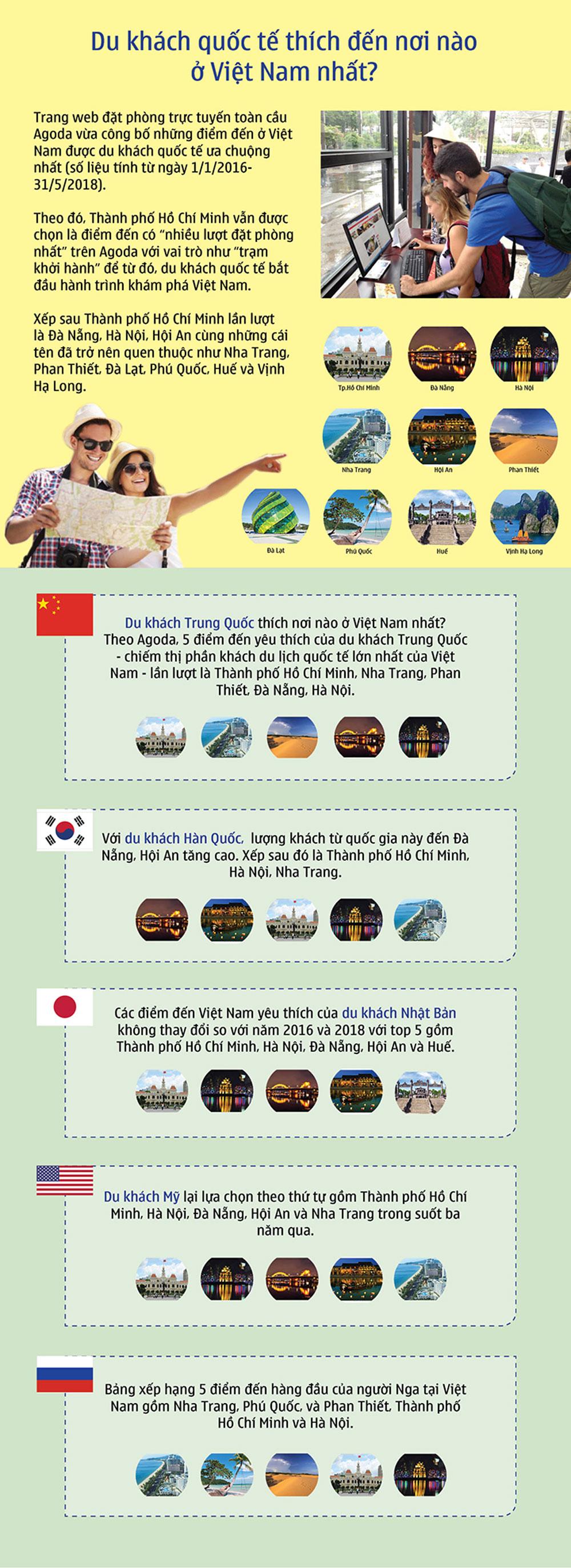 Du khách, quốc tế, thích nơi nào, Việt Nam nhất