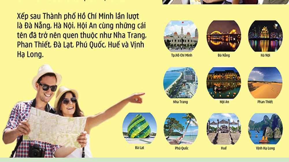 Du khách quốc tế thích nơi nào ở Việt Nam nhất?