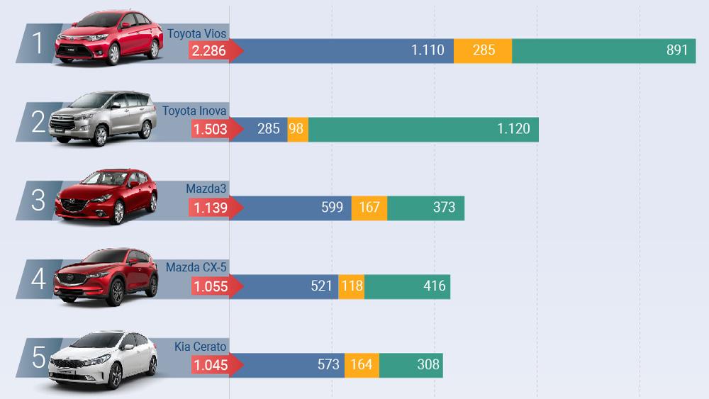 10 ôtô bán chạy nhất Việt Nam tháng 5