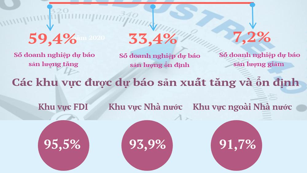 92,8% doanh nghiệp lạc quan về xu hướng kinh doanh