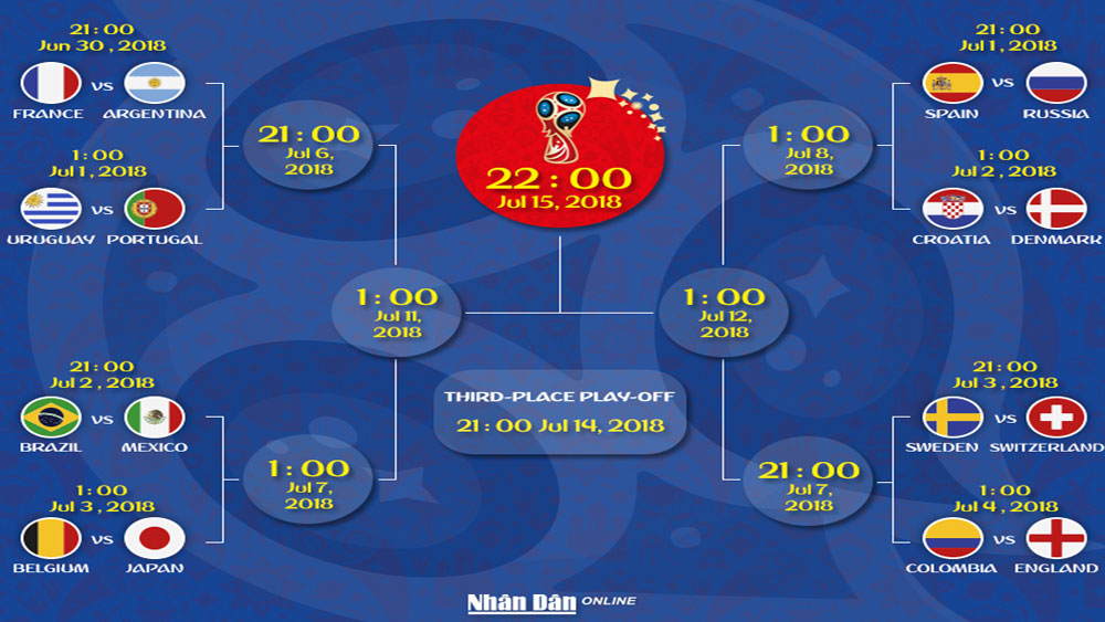World Cup 2018 knockout schedule