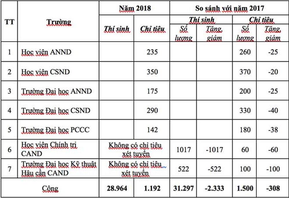 tỉ lệ chọi, các trường CAND, năm 2018