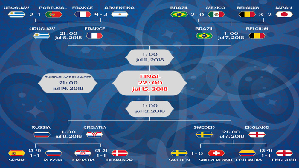 Eight teams through to FIFA World Cup 2018 quarterfinals