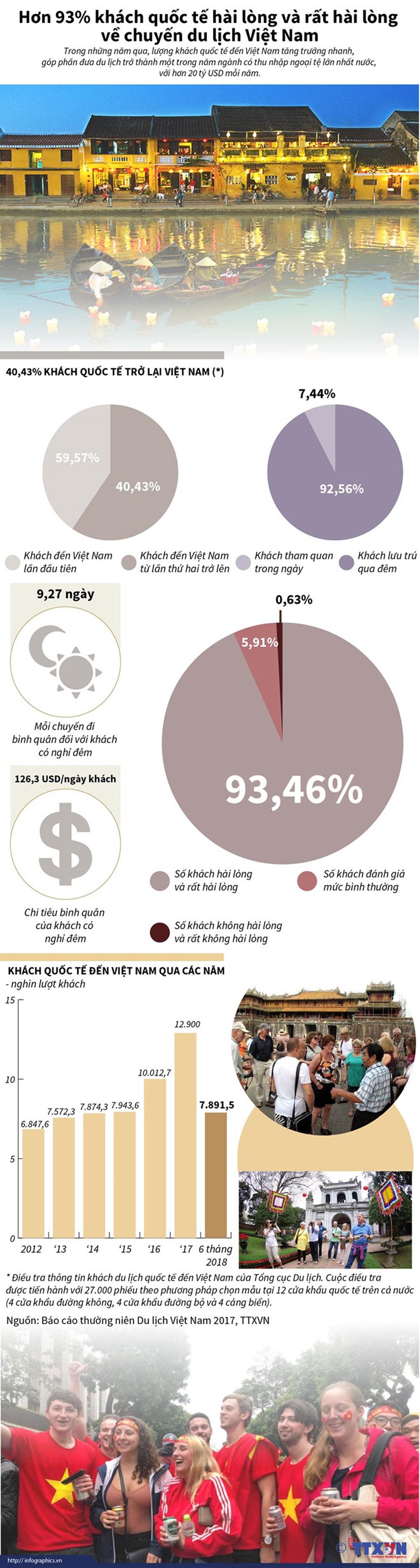 93% khách quốc tế, hài lòng, chuyến du lịch Việt Nam