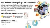 Phổ điểm thi THPT Quốc gia năm 2018 theo khối