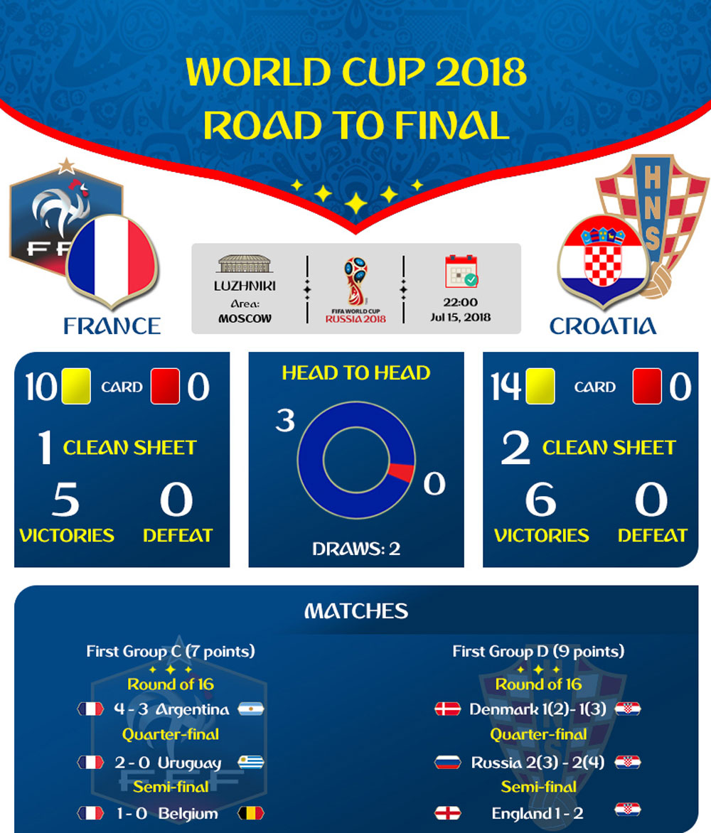 FIFA, World Cup 2018, Road to final, France and Croatia, prestigious trophy, final round