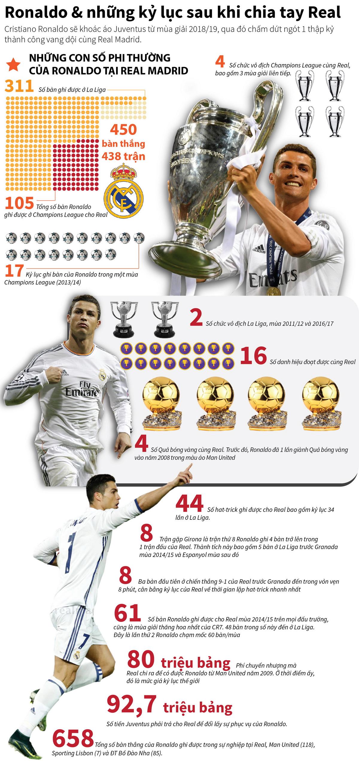 Ronaldo, những kỷ lục, chia tay Real Madrid, khoác áo Juventus, thành công vang dội cùng Real Madrid