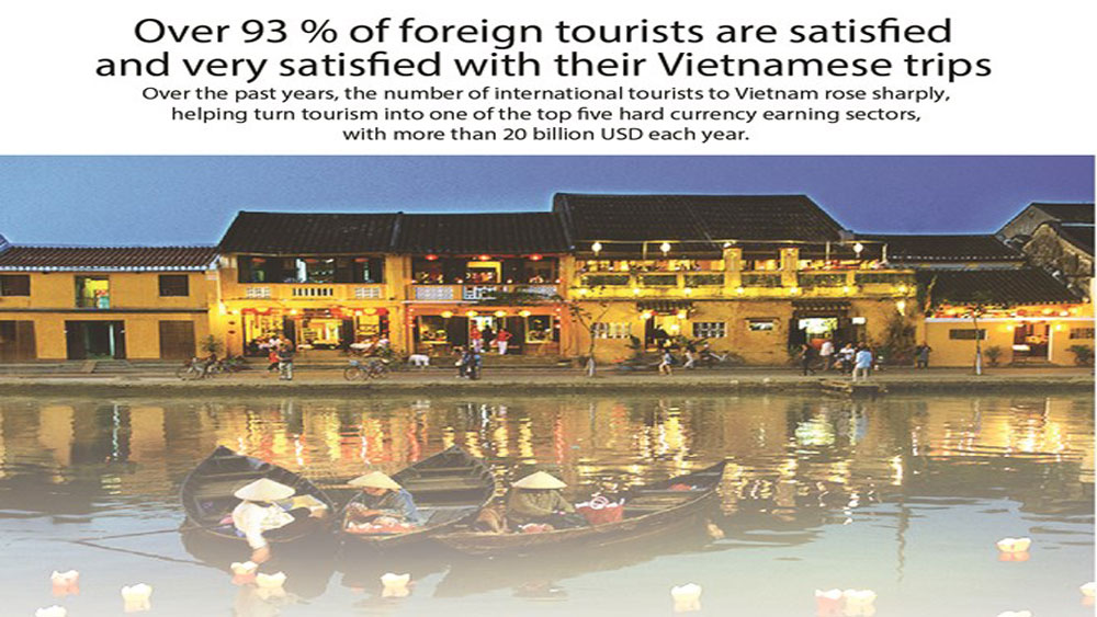 Over 93 % of foreign tourists satisfied with Vietnamese trips