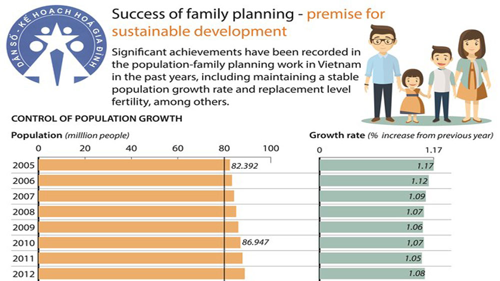 Success of family planning - premise for sustainable development