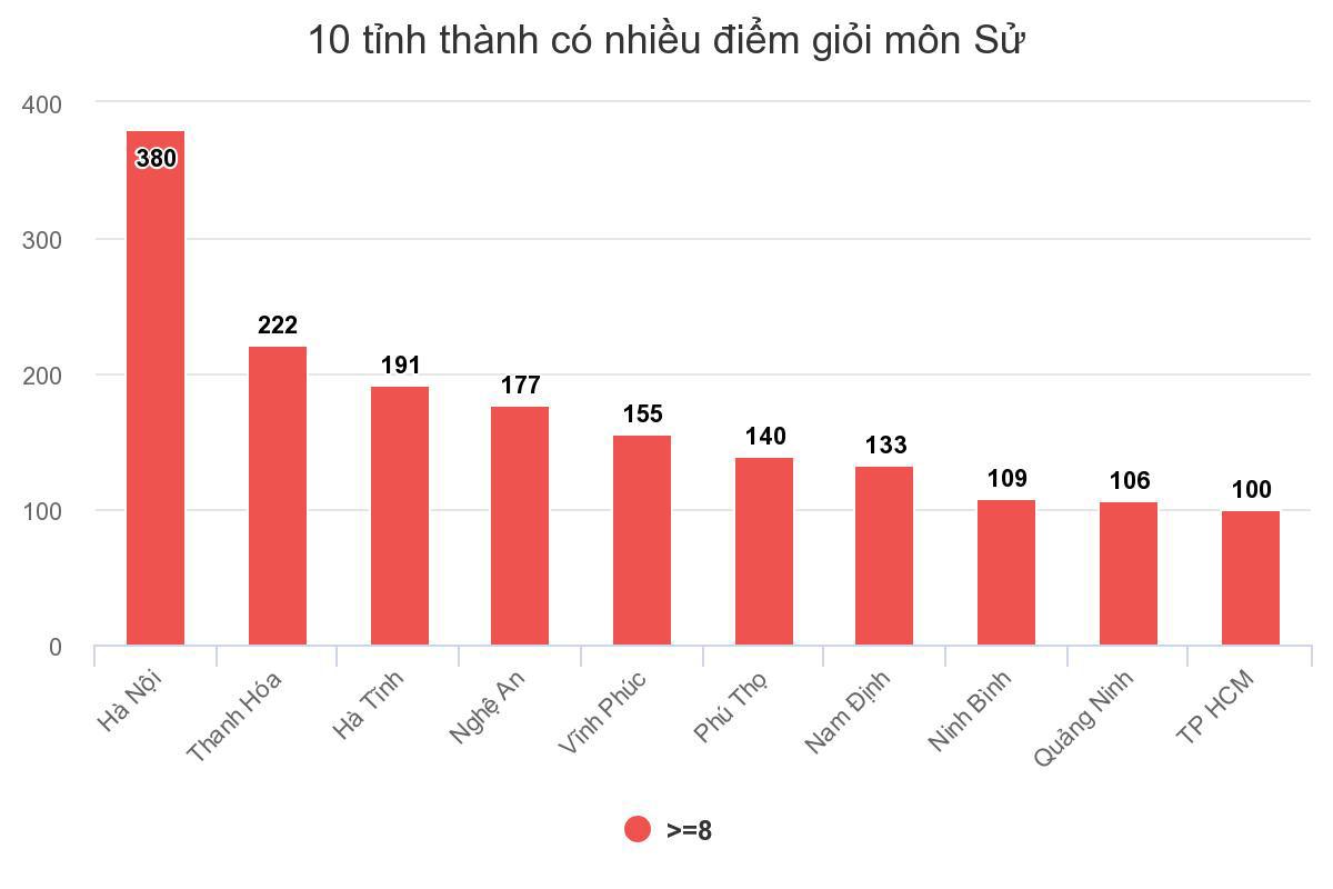 số lượng thí sinh đạt điểm giỏi, nhiều điểm giỏi môn Lịch sử, kỳ thi THPT quốc gia 2018
