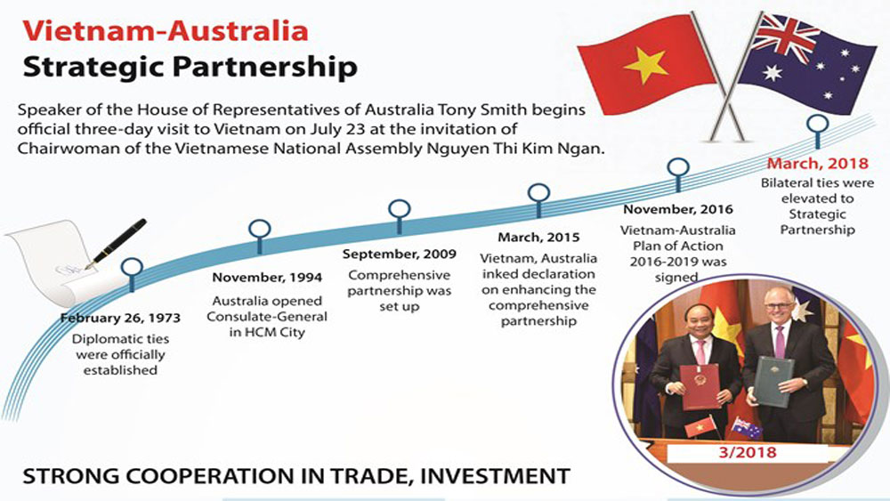 Vietnam-Australia Strategic Partnership