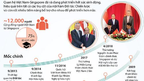 Quan hệ Đối tác chiến lược Việt Nam-Singapore