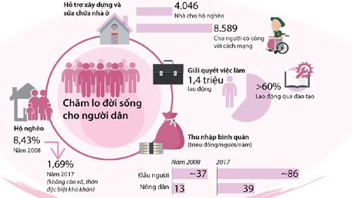 Bước tiến trong công tác an sinh xã hội ở Hà Nội