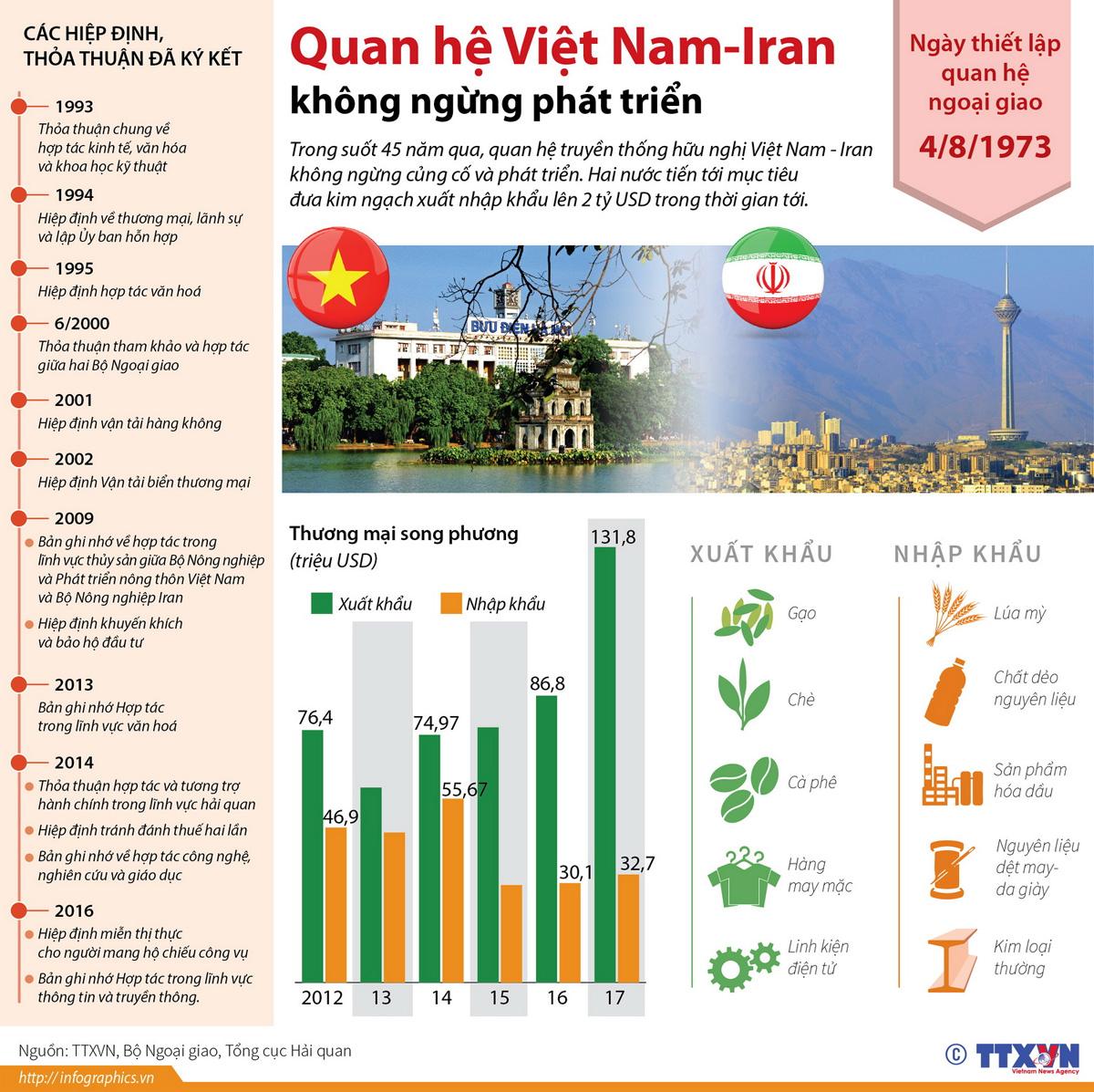 Quan hệ Việt Nam, không ngừng phát triển, kim ngạch xuất nhập khẩu