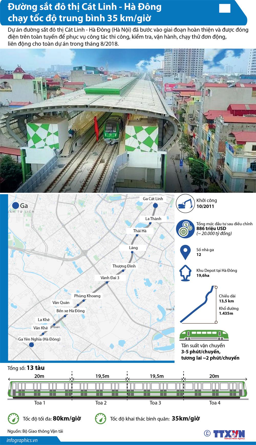 đường sắt đô thị, đường sắt đô thị Cát Linh-Hà Đông, giai đoạn hoàn thiện, giai đoạn chạy thủ, thi công, kiểm tra, vận hành