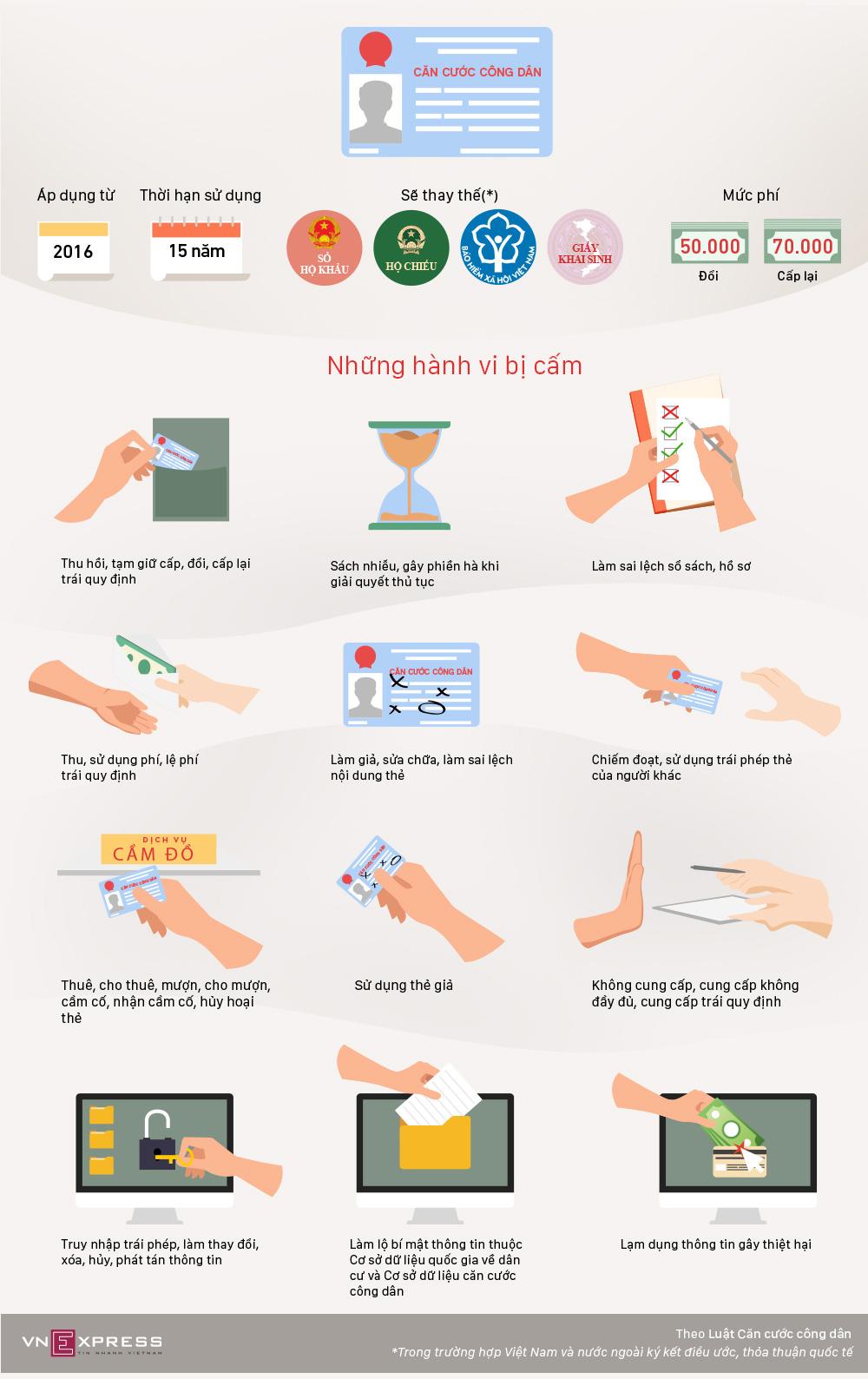 Những điều cấm, sử dụng thẻ căn cước, cho thuê, cho mượn, cầm cố
