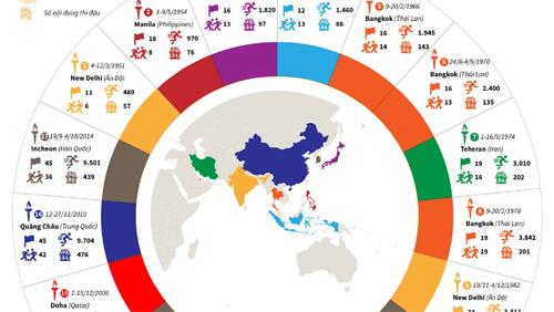 Nhìn lại 17 kỳ Đại hội thể thao châu Á