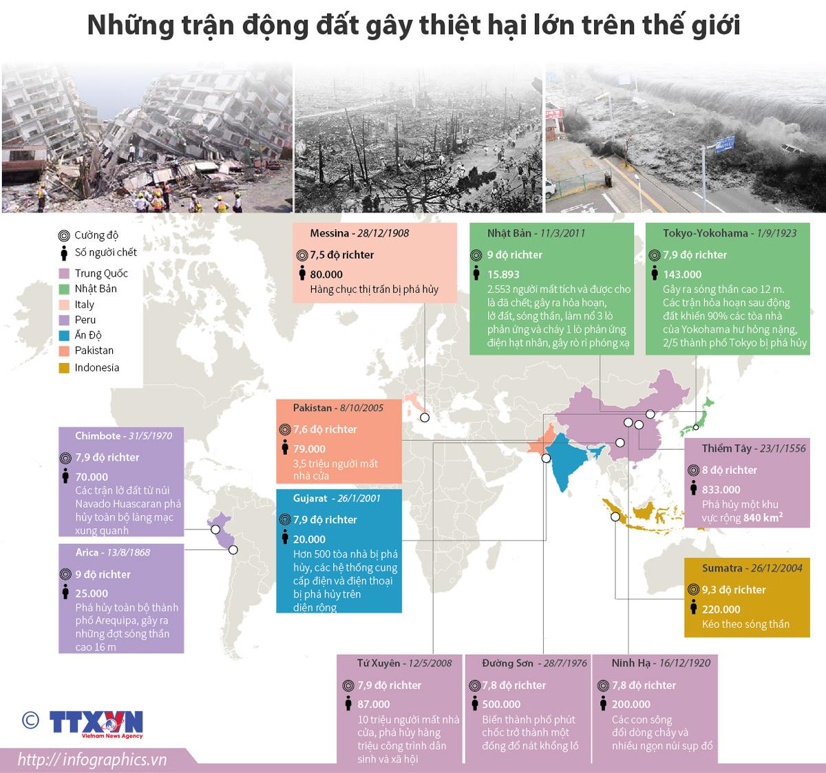 Những trận động đất, gây thiệt hại lớn, trên thế giới, Quản lý thiên tai, hạn hán, lũ lụt, các tỉnh phía Bắc