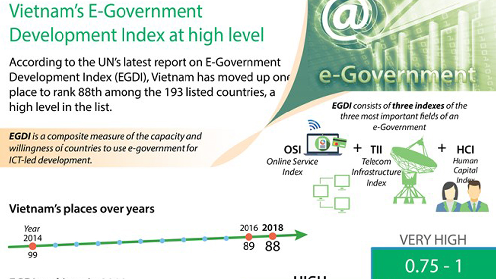 Vietnam's E-Government Development Index at high level