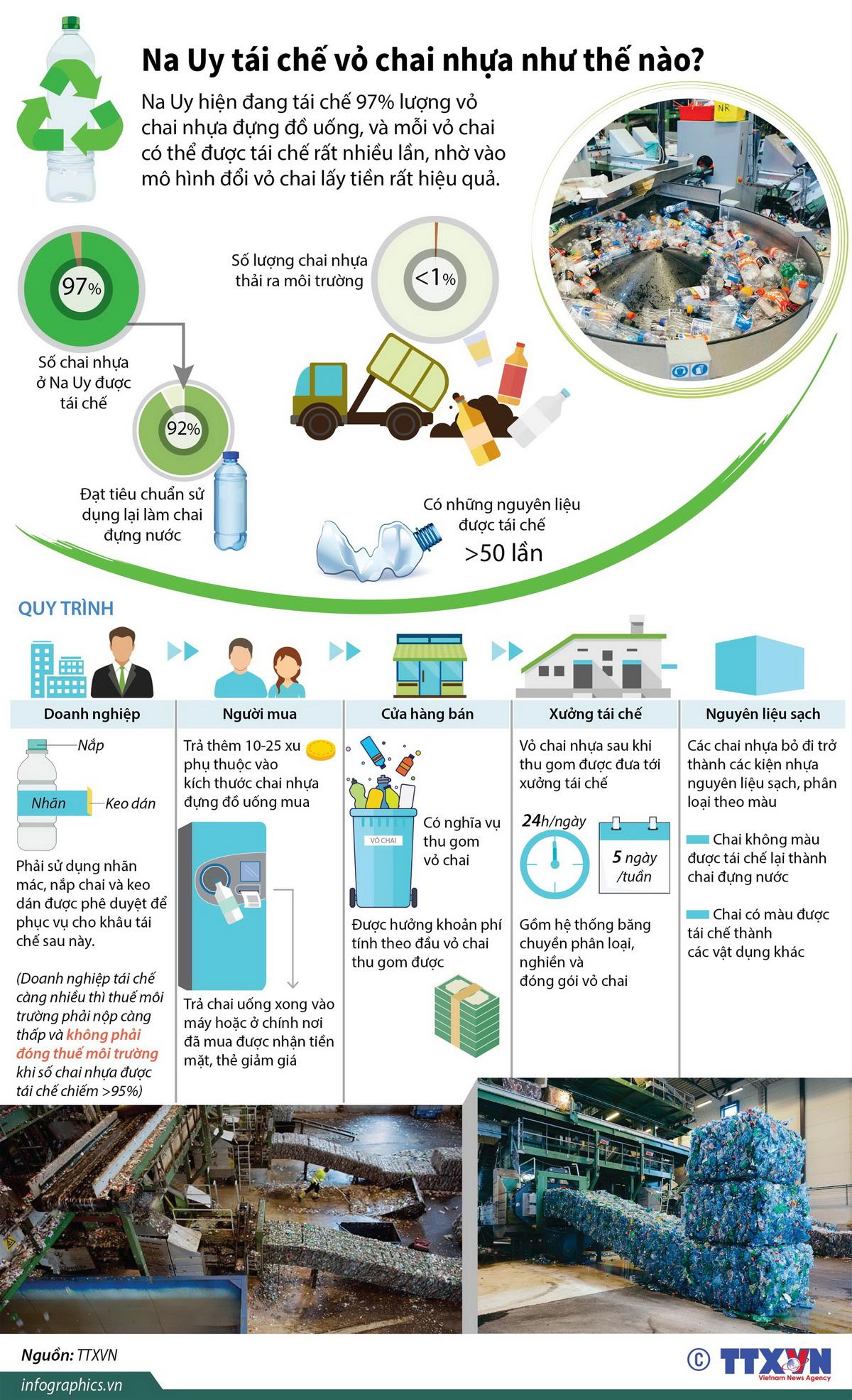 chai nhựa đựng đồ uống, nhựa tái chế, rất hiệu quả, đổi vỏ chai lấy tiền