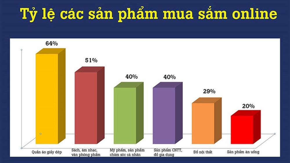"""Nhu cầu mua sắm online của người Việt tăng """"thần tốc"""""""