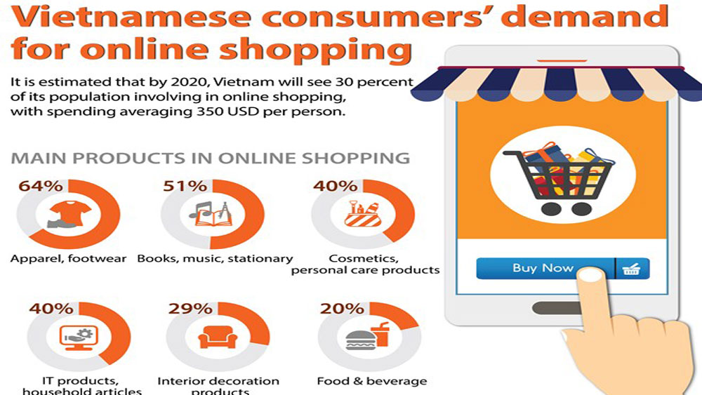 Vietnamese consumers' demand for online shopping