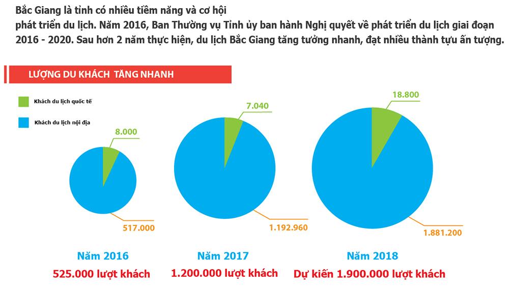 Du lịch Bắc Giang tăng trưởng nhanh