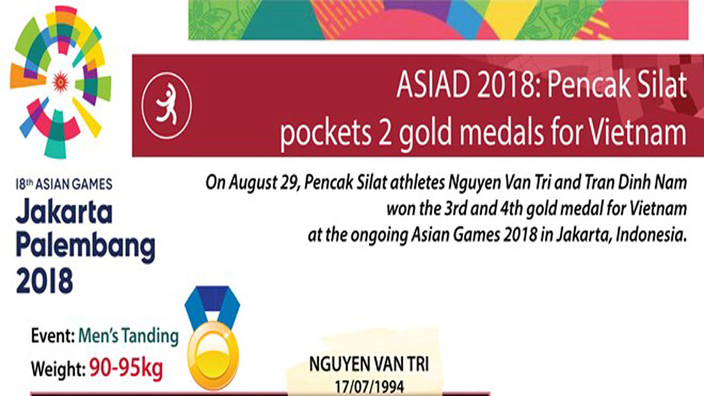 ASIAD 2018: Pencak Silat pockets 2 gold medals for Vietnam