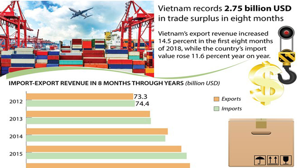 Vietnam records 2.75 billion USD in trade surplus in eight months