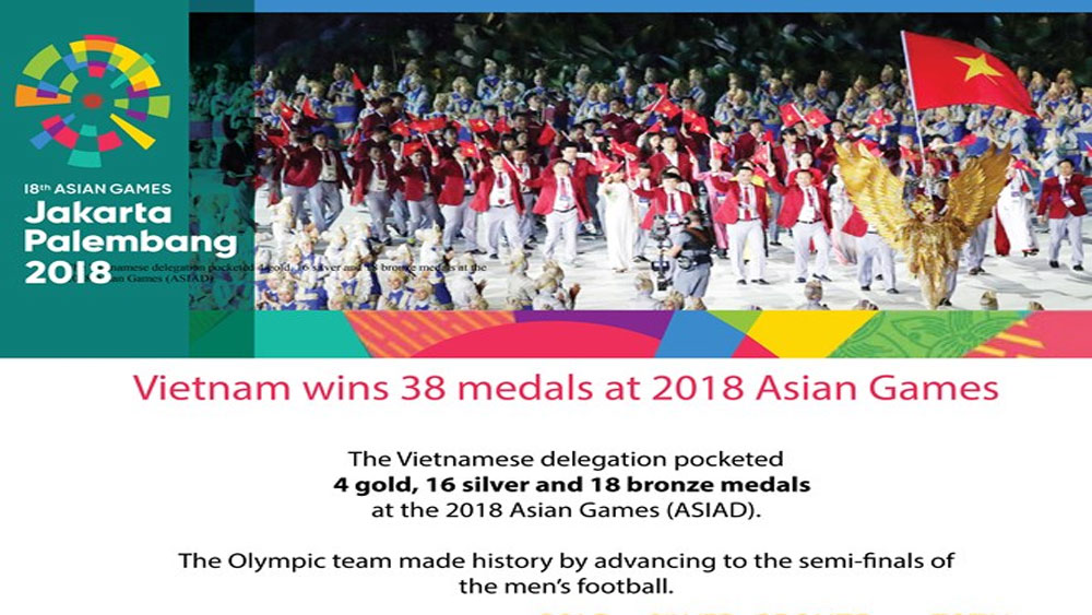 Vietnam wins 38 medals at 2018 Asian Games