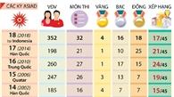 Nhìn lại thành tích của thể thao Việt Nam qua các kỳ ASIAD