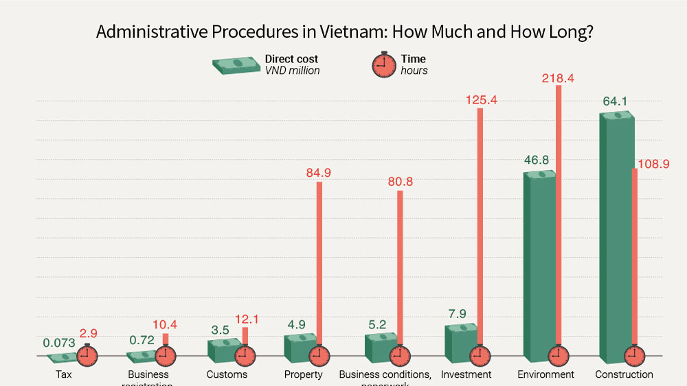 Paperwork in Vietnam: how long and how much?