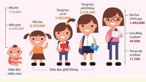 Quy mô học sinh, sinh viên tăng hơn 1 triệu so với năm học trước