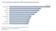 Giới siêu giàu Việt Nam tăng nhanh hàng đầu thế giới
