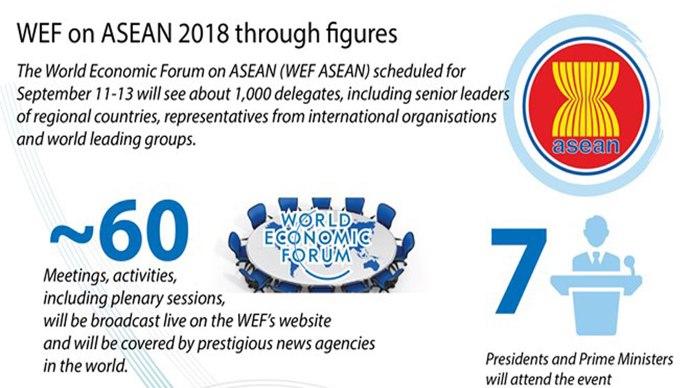 WEF on ASEAN 2018 through figures