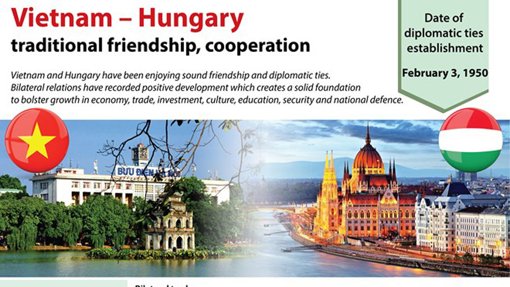 Vietnam – Hungary traditional friendship, cooperation