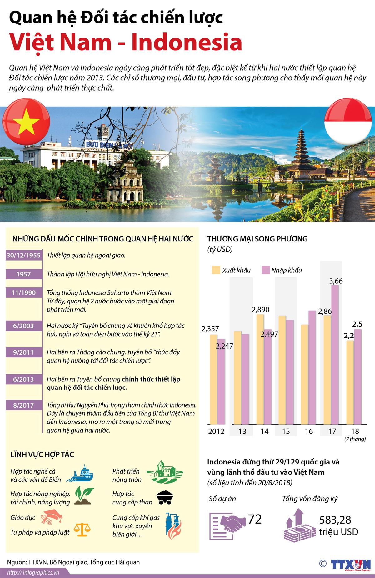 Quan hệ Đối tác chiến lược, Việt Nam và Indonesia, ngày càng phát triển, hợp tác song phương