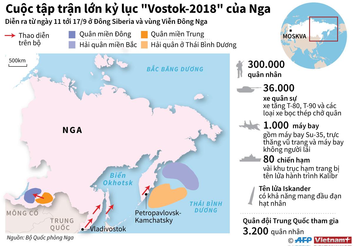 Cuộc tập trận, quốc tế, lớn nhất trong lịch sử nước Nga, Biển Nhật Bản, Biển Bering, Thái Bình Dương, Biển Okhotsk