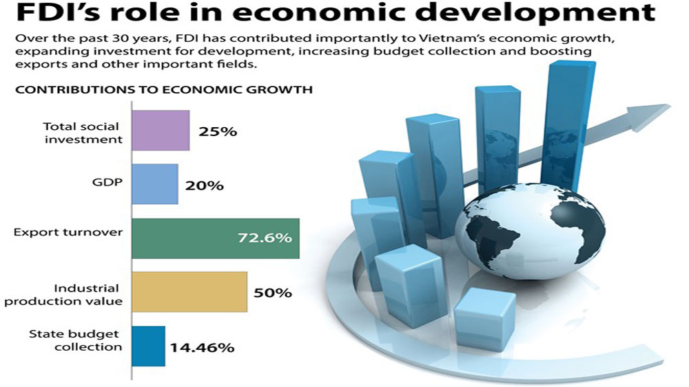 FDI's role in economic development