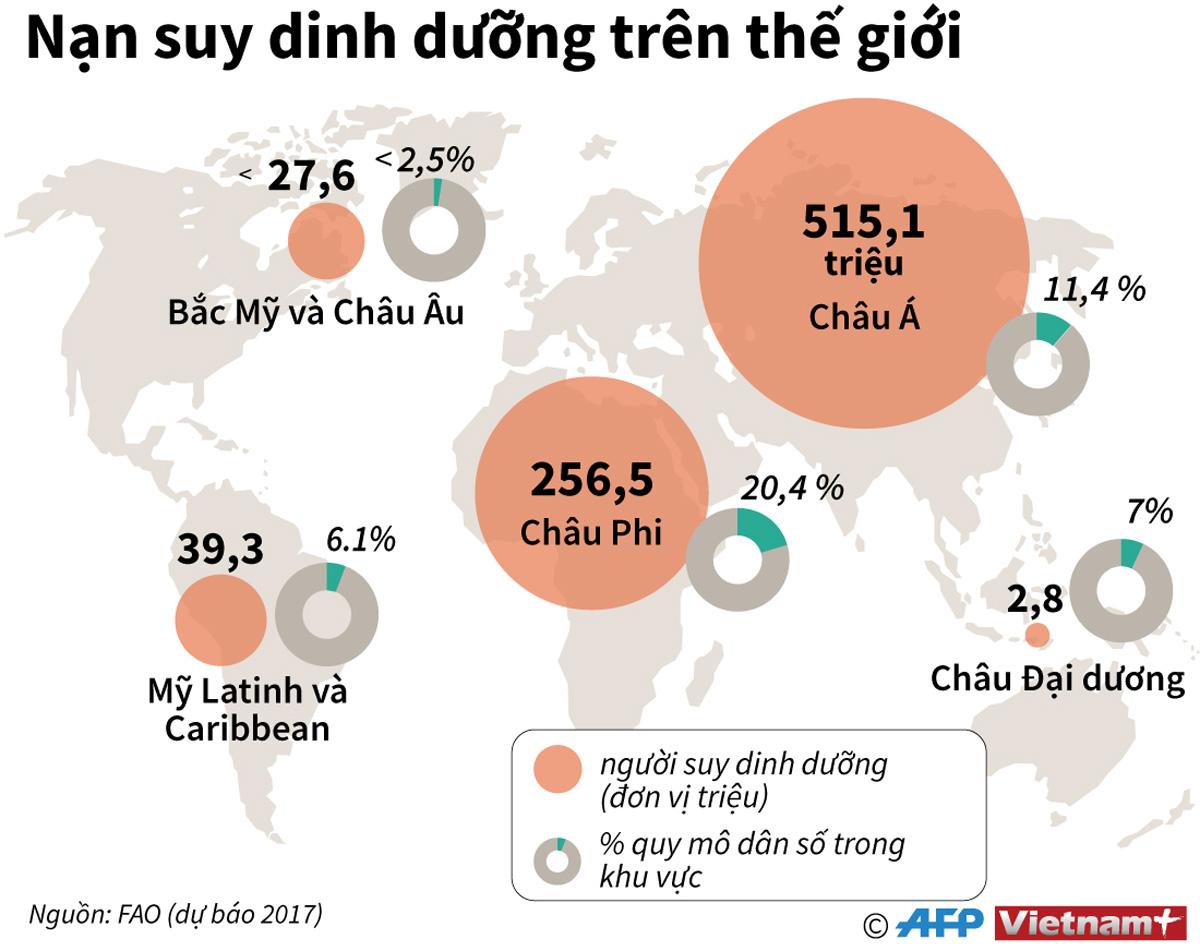 Châu Á, suy dinh dưỡng, châu Phi, quy mô dân số, WHO