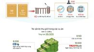Hơn 35.000 tỷ đồng được kê biên, thu hồi từ các vụ án lớn